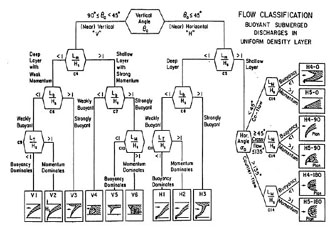 CORMIX1 V Flow Classification.