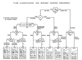 CORMIX3 Surface Discharge Flow Classes.