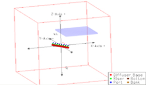 CorSpy Visualization of Unidirectional Multiport Diffuser