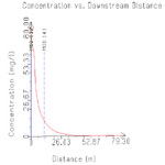 CorVue Plot of Plume Centerline Concentration vs. Downstream Distance