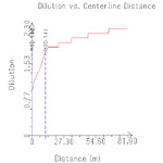 CorVue Plot of Plume Centerline Dilution vs. Plume  Trajectory