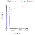 CorVue Plot of Plume Centerline Dilution vs. Downstream Distance
